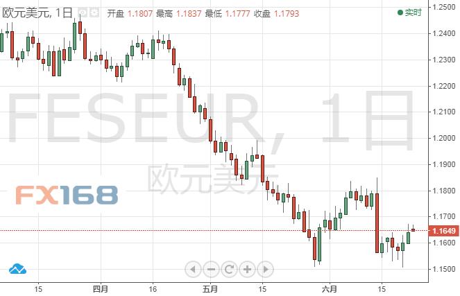 交易商:欧元/美元6月25日交易策略