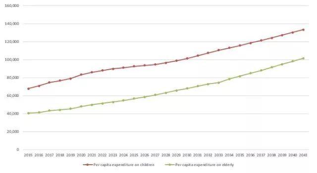 人均gdp老年人_万亿城市人均GDP比拼 深圳广州 退步 ,无锡南京赶超,江苏的 胜利