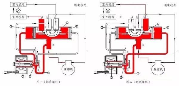 制冷系统几大配件:压缩机,四通阀,膨胀阀,单向阀图解图片