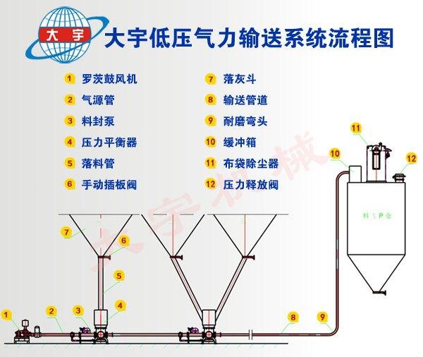 大宇微正压气力输送系统在输灰行业中表现抢眼