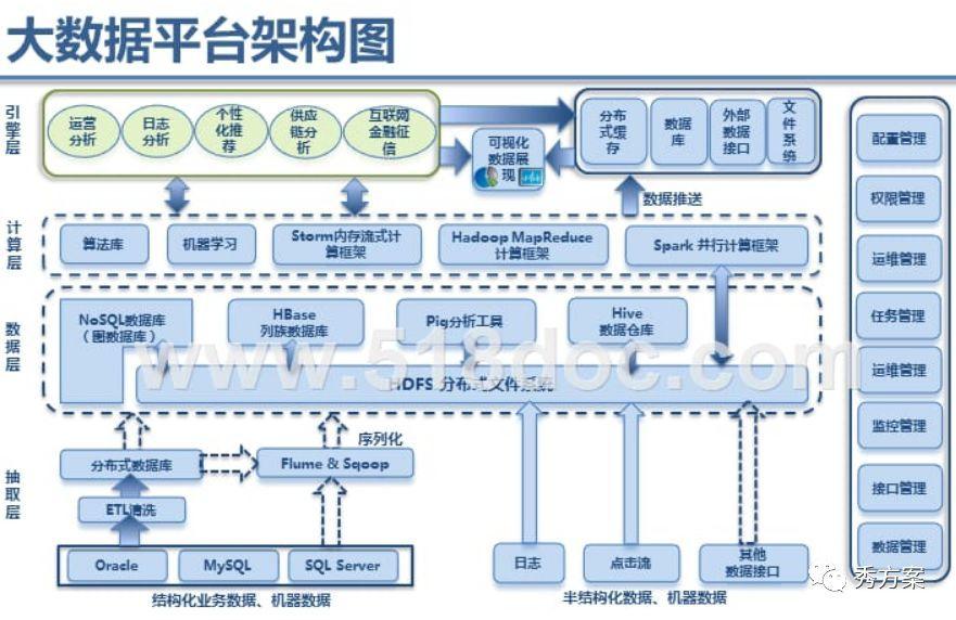 案例分析:大数据平台技术架构方案(ppt)