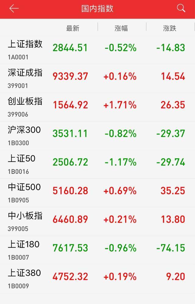 收评:科技类股集体走强 创业板指逆势上涨1.71%