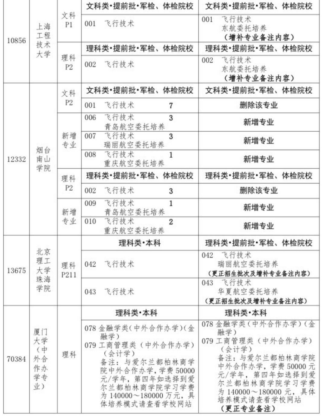 重磅 今年广东高考本科招生28.8万人,北航北外招生专业有变化