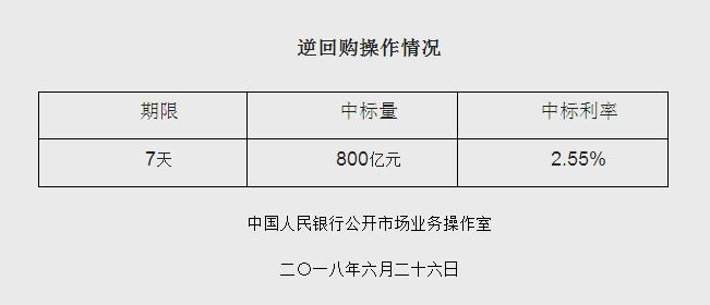 """降准释放7000亿还有""""后招"""":央行今启逆回购800亿元"""