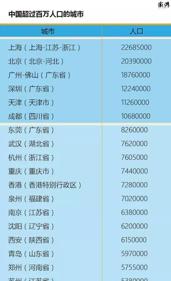 中国百万人口城市名单_中国百万人口城市近百个 看看有没有你家
