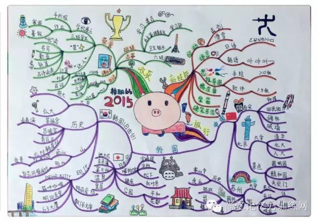 赞!三年级小学生画出这样的思维导图图片