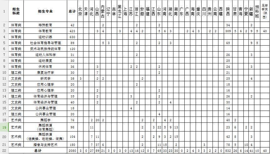 西安体育学院2018年本科招生计划 内附近三年专业录取分数线