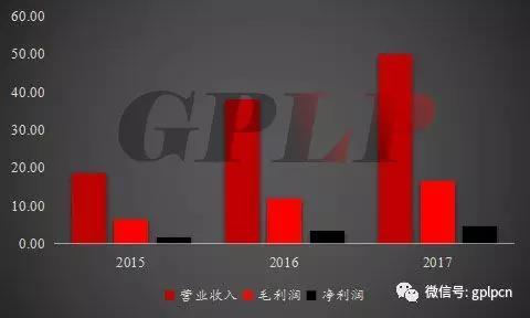 代理模式下_中国85%的医疗器械企业为什么做不大?