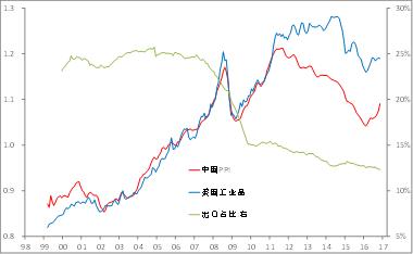 武钢gdp_武汉产业重绘增长极 不再一钢独大