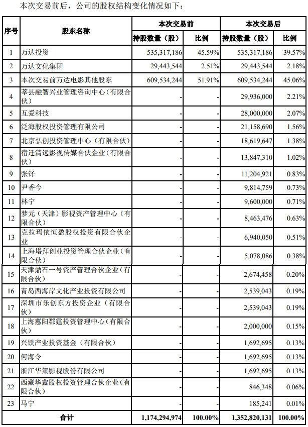 116亿万达电影收购万达影视97%股权:估值缩水250亿,王健林父子套现26亿