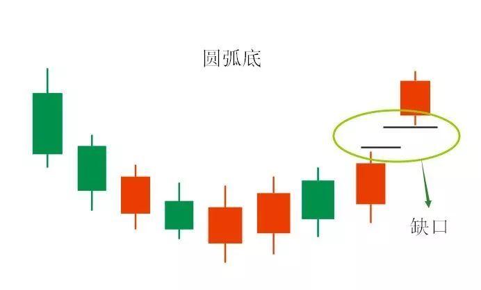 k线图什么时候买入?7种上涨图形与12种绝佳买入形态k线图