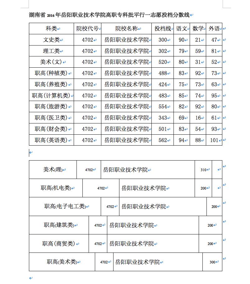 岳阳职业技术学院 岳阳卫校 2018录取投档分数线