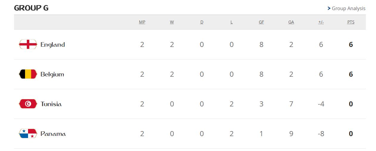 【竞彩分析预测】英格兰有望小胜比利时
