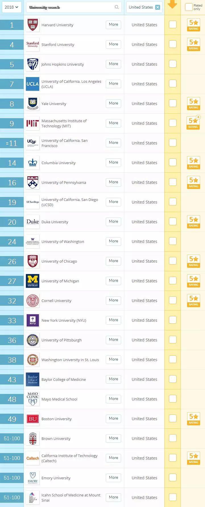 传说中大学最累最忙就业率最高的10个专业你们收藏了吗?