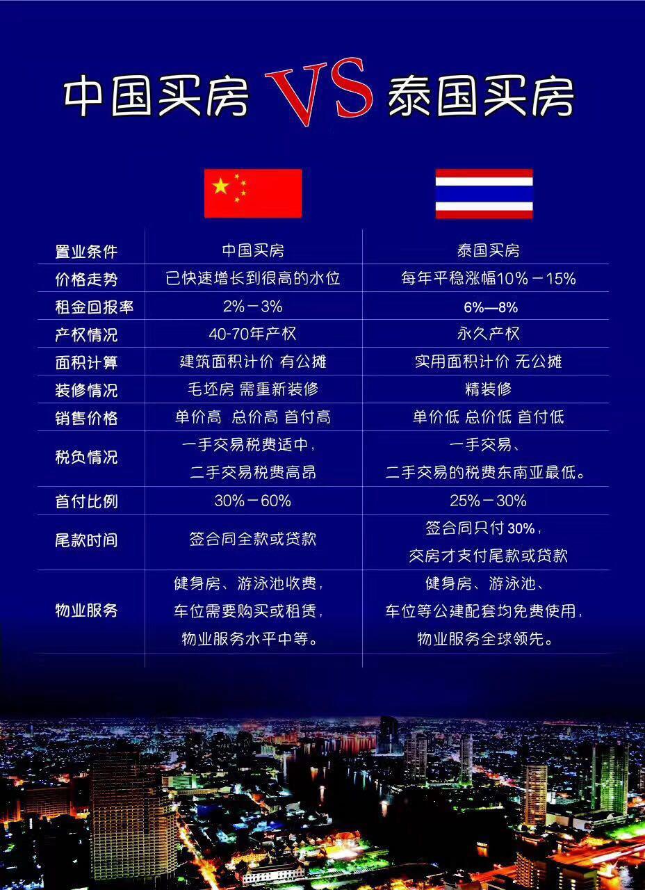 在泰国买房和中国买房的区别!