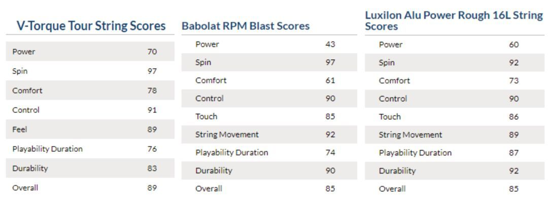 无名网球线逆天得分,比纳达尔RPM、费德勒Luxilon APR更完美!