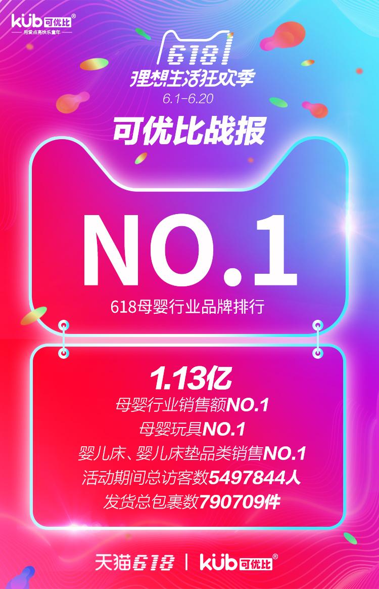 创造618,可优比强势登顶天猫母婴品牌NO.1-焦点中国网
