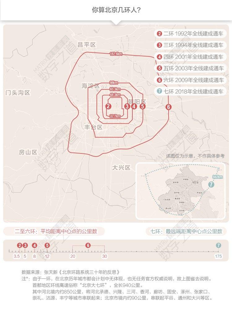 90%都在河北的北京七环明日贯通 500万人翘首以盼