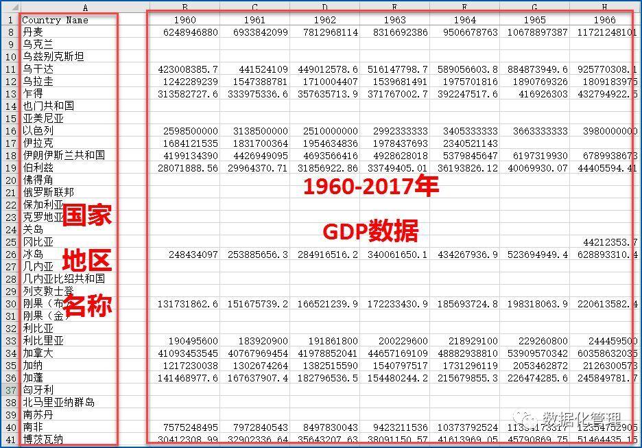 世界各国gdp数据2020_世界各国gdp排行