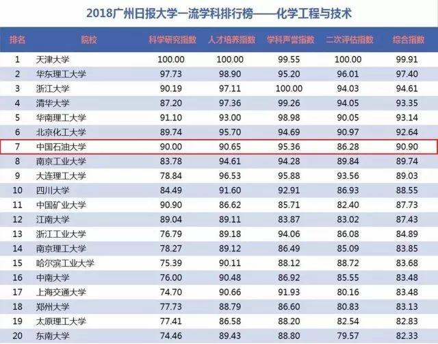 2019大学就业排行榜_2019广州日报应用大学排行榜 发布