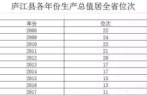 庐江gdp_重磅 庐江经济开发区正式更名为合肥庐江高新技术产业 119万庐江人身价暴涨