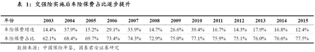 重磅深度!!!续增长点,龙头优势将持续——财险行业深度研究报告