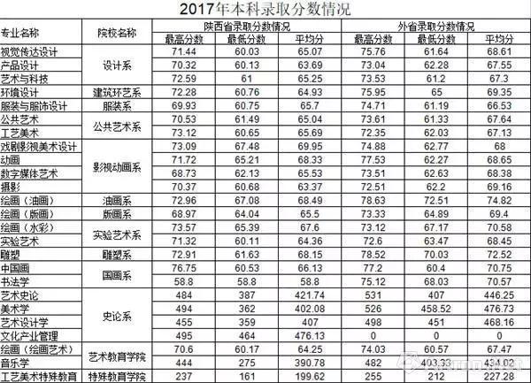 八大美院排名_中国八大美院排名