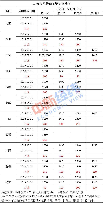 11省市上调最低工资标准,这8城已突破2000元