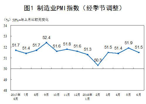 6月制造业PMI为51.5%较上月回落0.4%