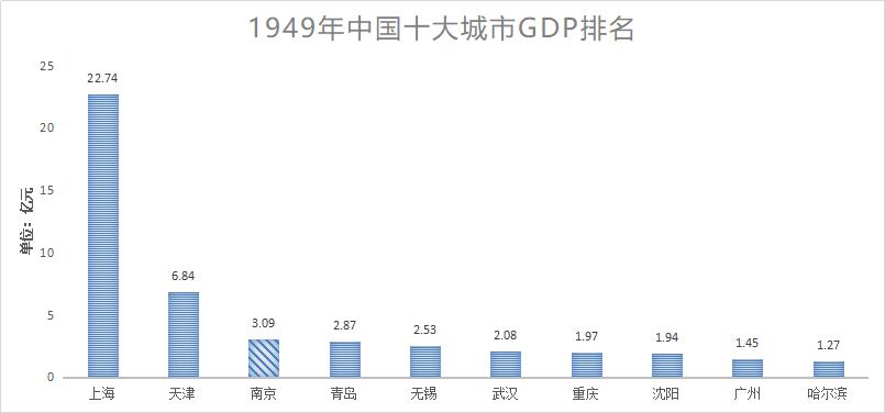 中国1949的gdp