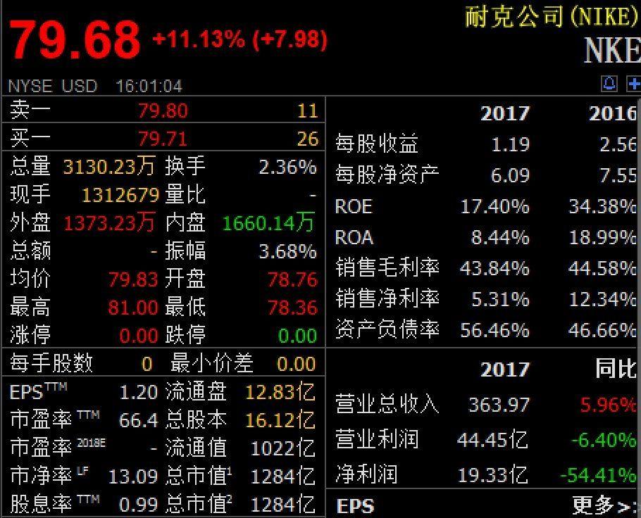 美股三大股指全线收涨 耐克涨逾11%股价创历史新高