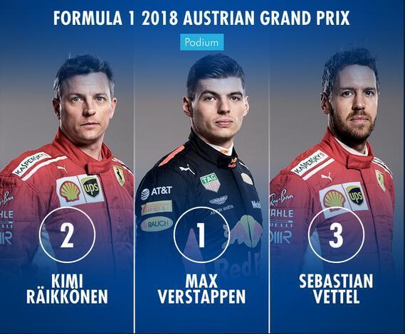 F1奥地利站维斯塔潘赛季首胜梅奔爆大冷全军覆没