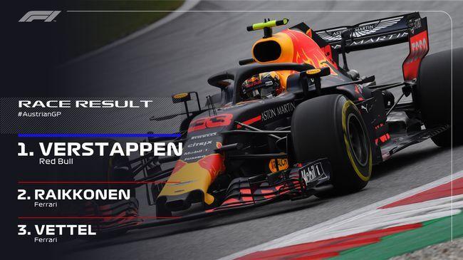 F1奥地利站维斯塔潘夺冠法拉利二三名梅赛德斯双退赛