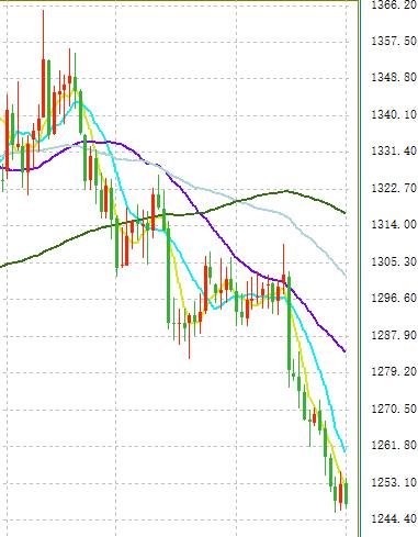 美元的大行情:又攻破95 汇市遭重创:人民币暴跌逾500点、黄金又跌了