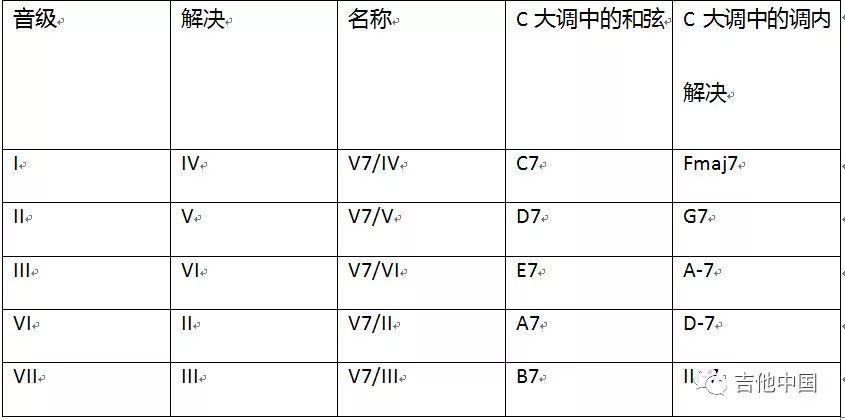 和弦与调式 连载课程五 什么是Secondary Dominant和弦