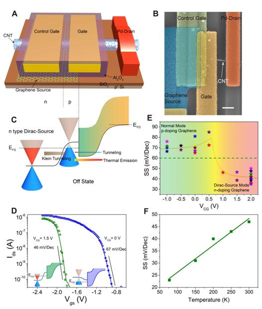我国学者在高能效新型晶体管研究领域取得重要进展