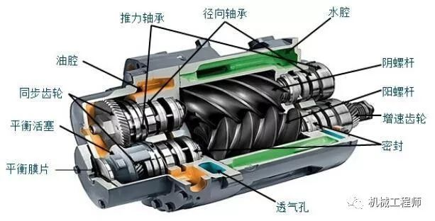 原理可以分为容积型压缩机和速度型压缩机 容积型压缩机又分往复式图片