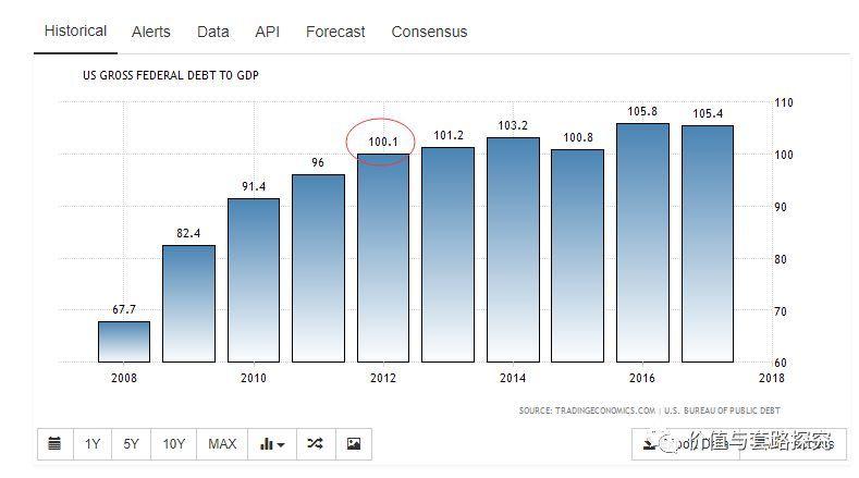 中国债务占gdp比重_高盛竟称 到2019年债务将达到GDP的四倍 怎么算的