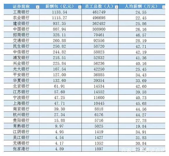 2019年银行薪酬排行_金融业最新工资排行榜