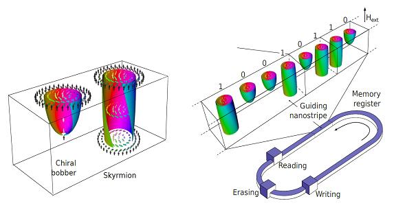 我国科学家首次实验验证手性磁浮子