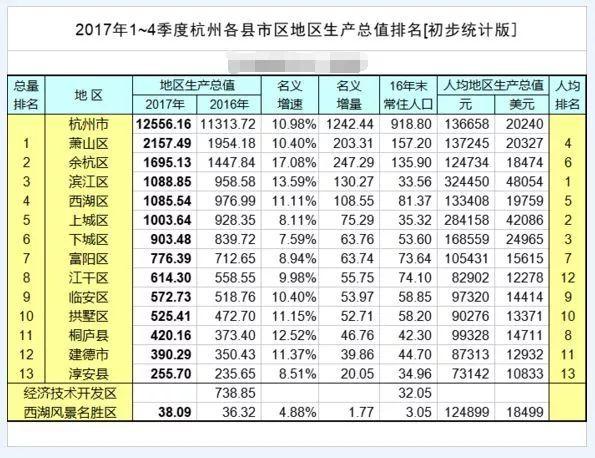 为什么杭州gdp_大局已定 3200万重庆人身价还要暴涨