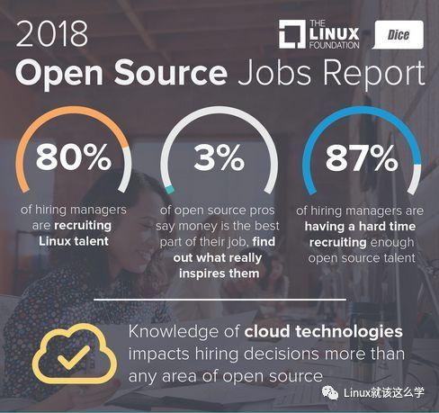 Linux 或成2018 年开源技术最大赢家