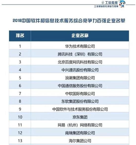 华为为什么能在中国100强企业里排名第一?