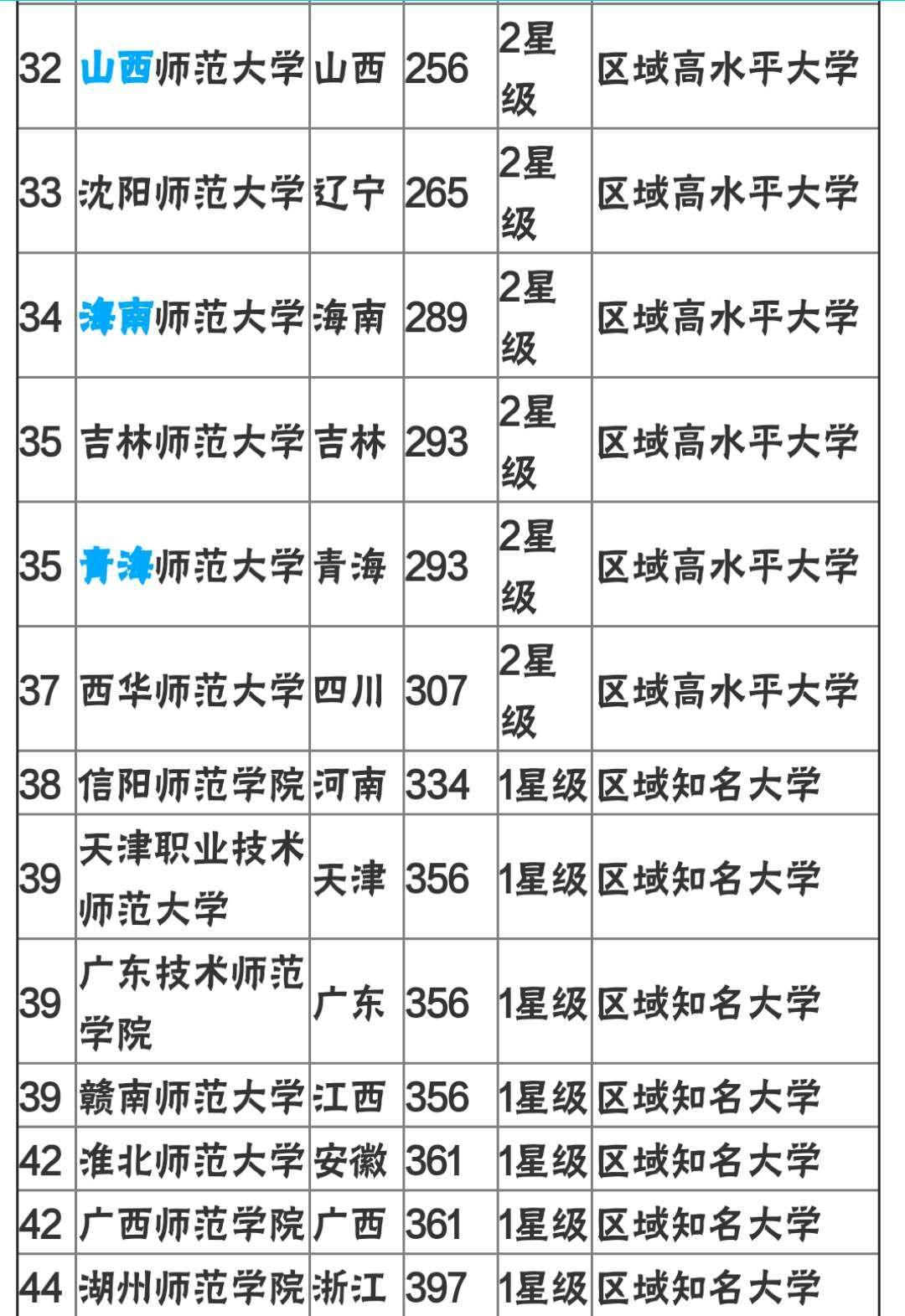 师范类大学排名_广东师范类大学校徽