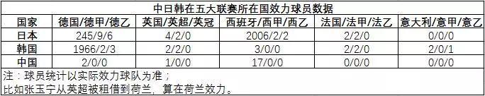 国足差距有多大 日本旅欧球员超300人,世界杯叫