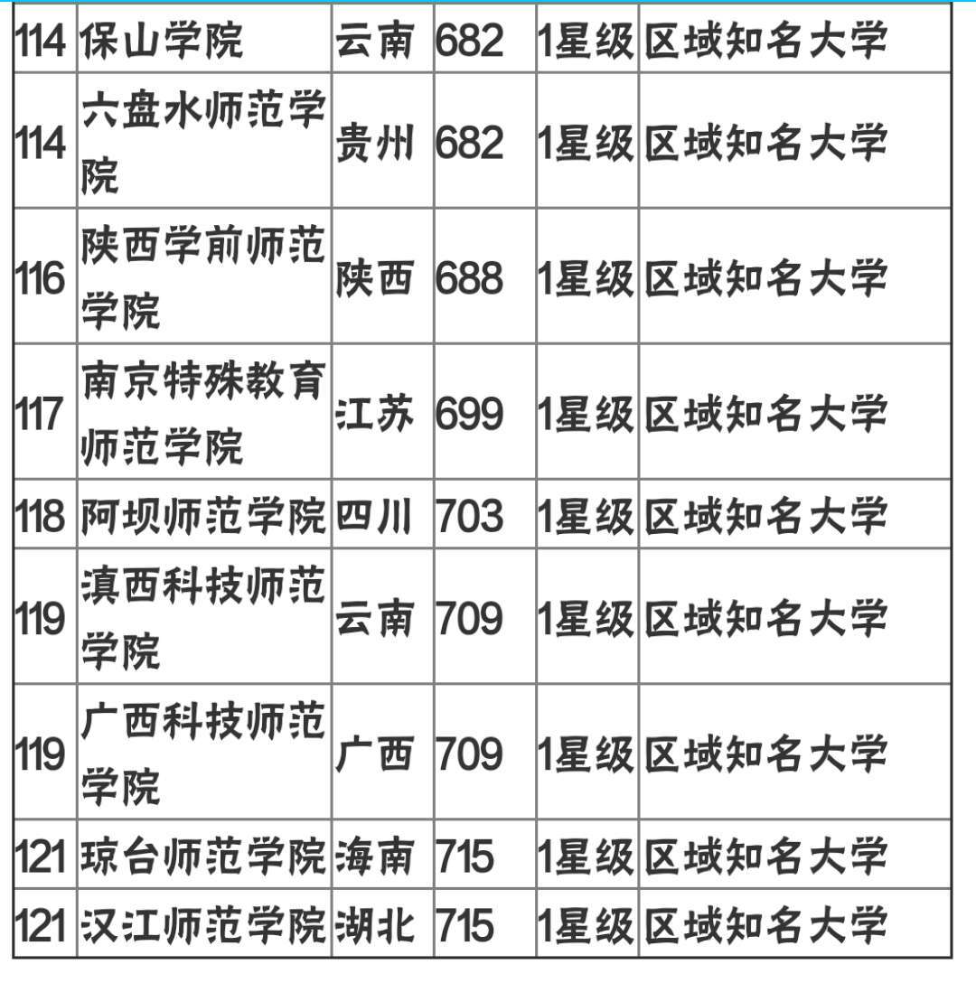 师范类大学排名全国_广东师范类大学校徽