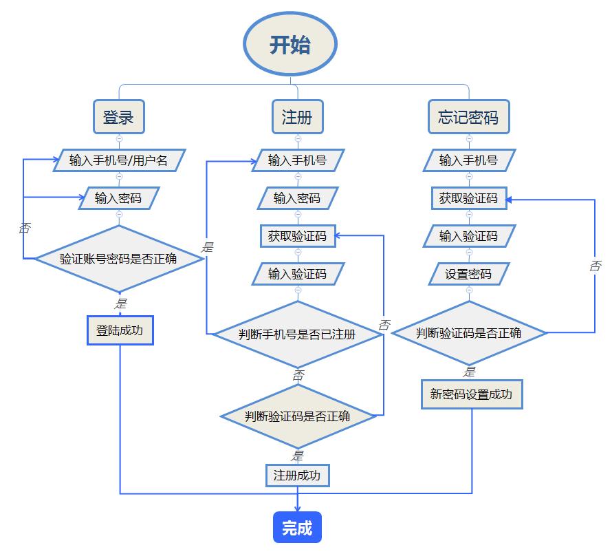 3. 部分相关流程图图片