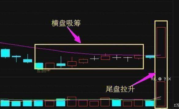 炒股实战:短线高手炒股实战经验(精典)