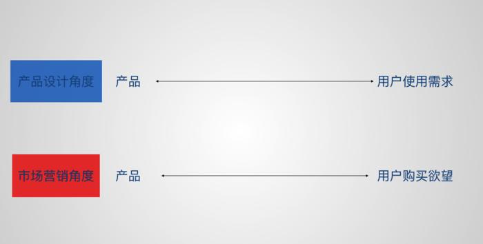 产品经理如何定义产品 ?这里有2条路径