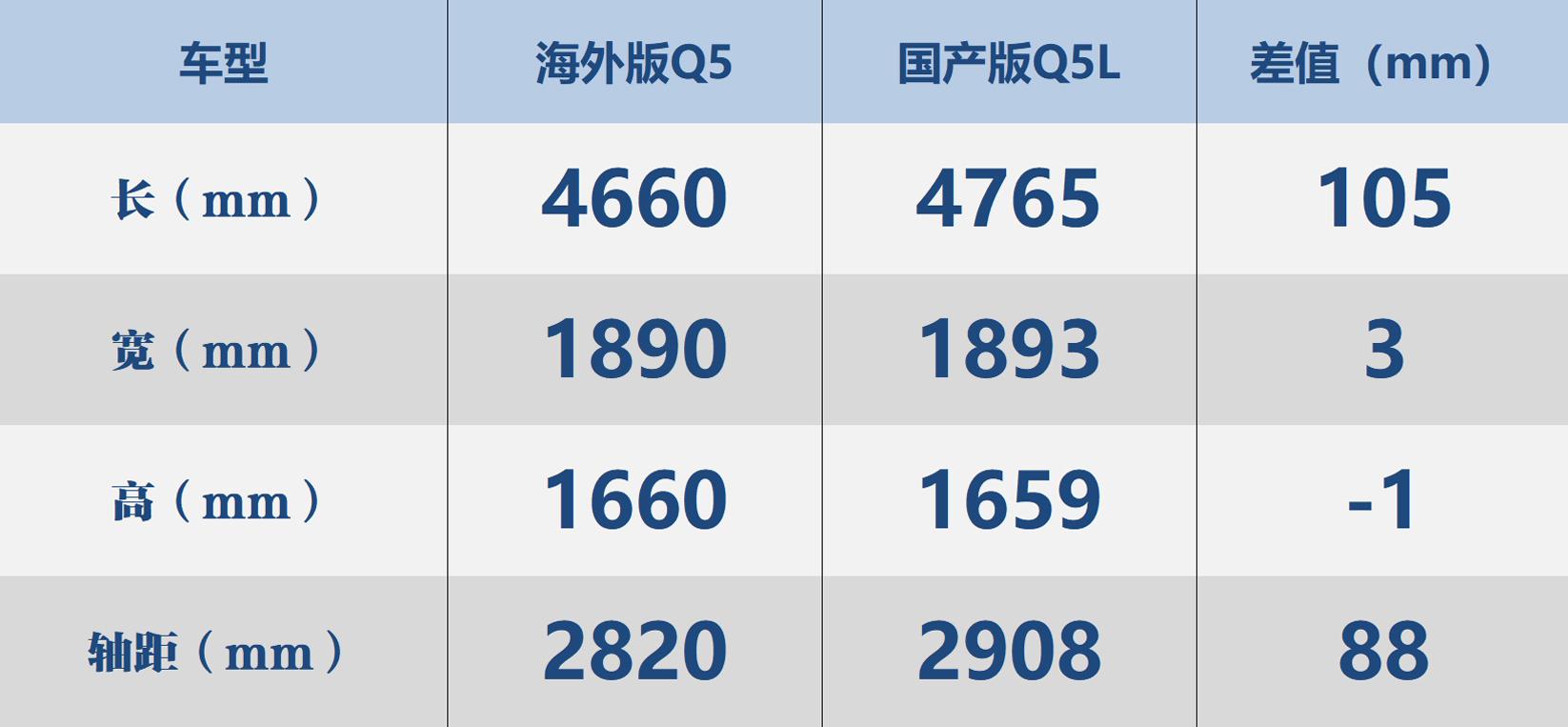奥迪Q5L六大亮点解读:不止是加长88mm这么简单